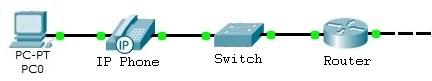 Schéma de l'architecture réseau de type 2